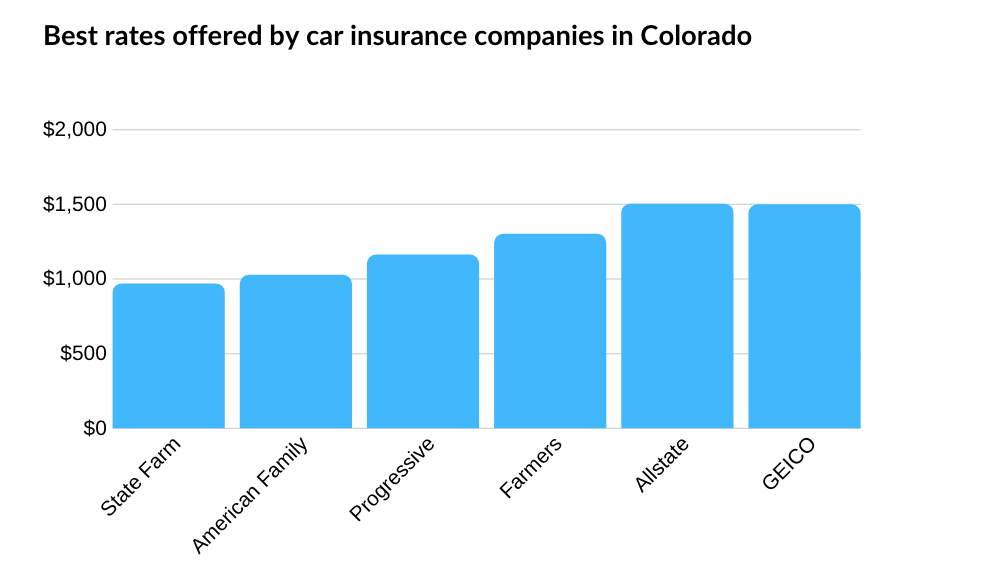 Best car insurance companies in Denver